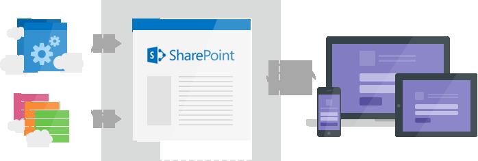 sharepointappscloe